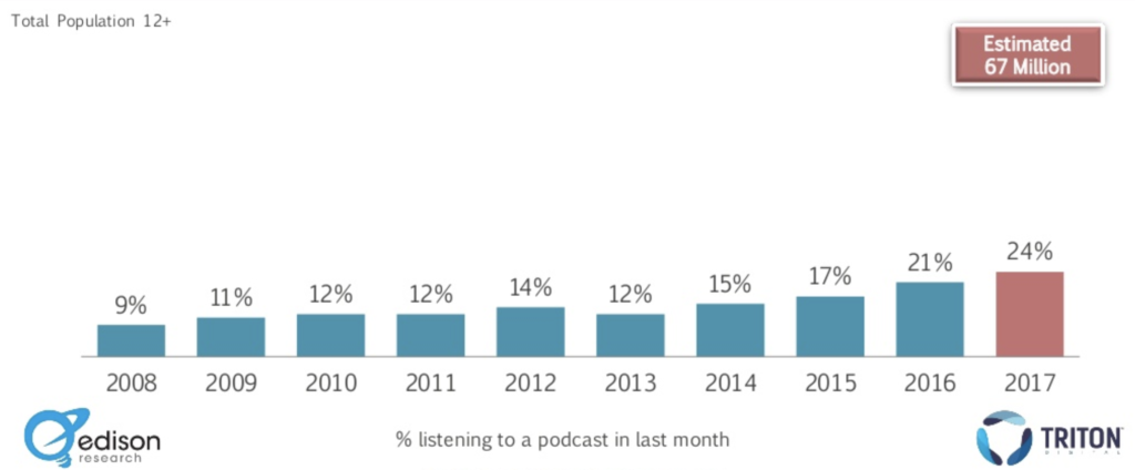 podcast production statistics