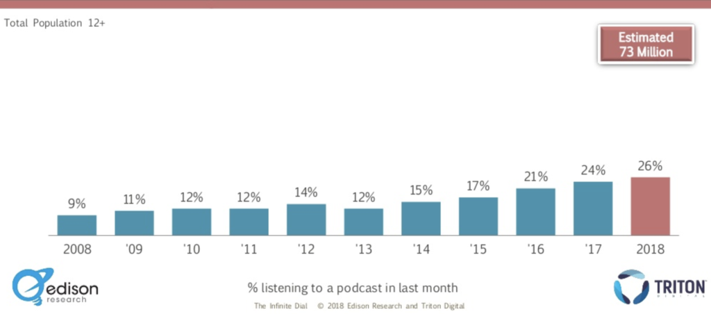 2018 Podcast Listeners